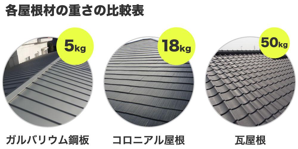 屋根材の重量の比較費用