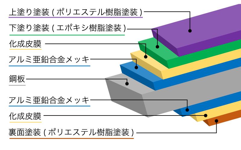 ガルバリウム鋼板の構造