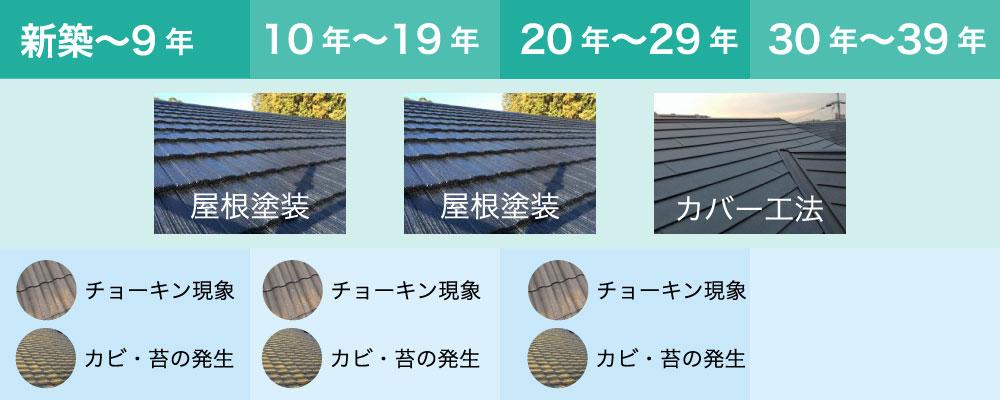 セメント瓦の寿命とメンテナンス方法