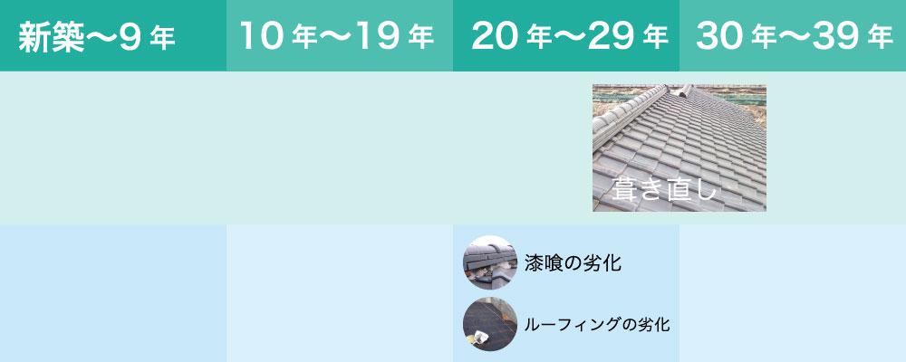 日本瓦の寿命とメンテナンス方法