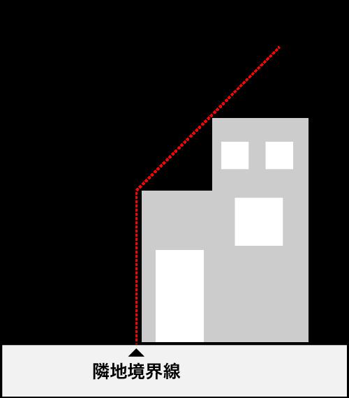 隣地斜線制限の概要