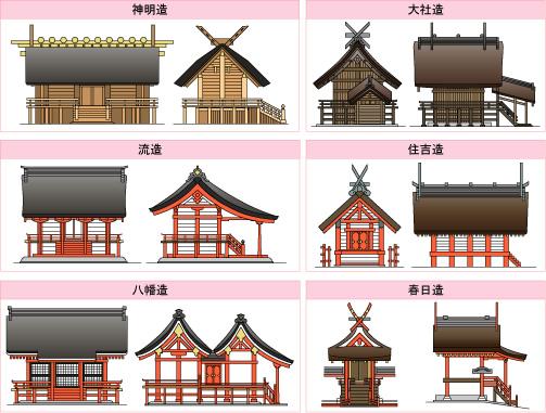 神社の屋根の形